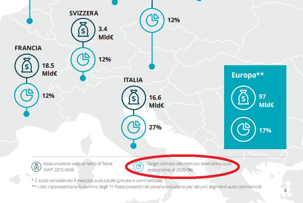 Mercato polizze auto digitali al 27% nel 2020 in Italia